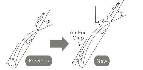 Air Foil Chip improves airflow.