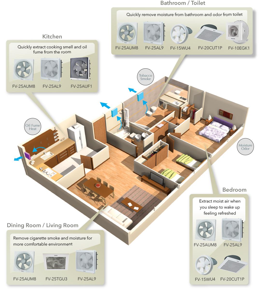 Ideal places to fix your ventilation fan.