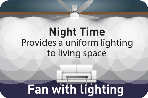 Night Time                      Provides a uniform lighting to living space Fan with lighting