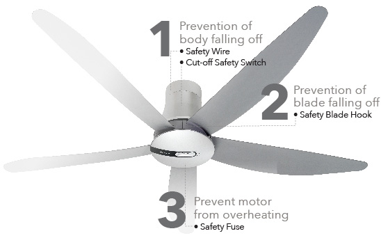 Safety features of Panasonic ceiling fans include prevention of body and blade falling off and prevention of motor overheating.
