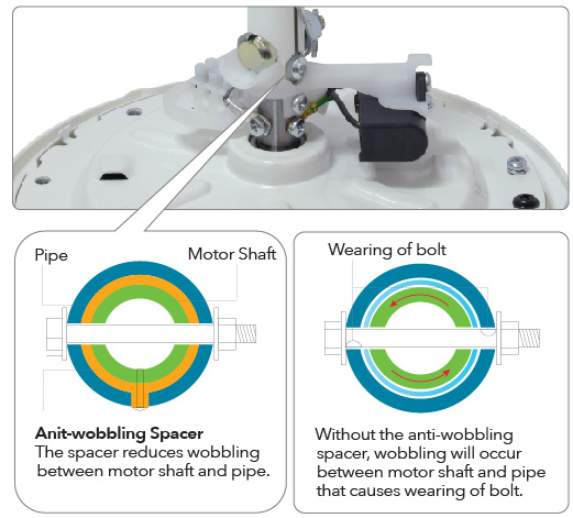 Anti-wobbling spacer: The spacer reduces wobbling between motor shaft and pipe.